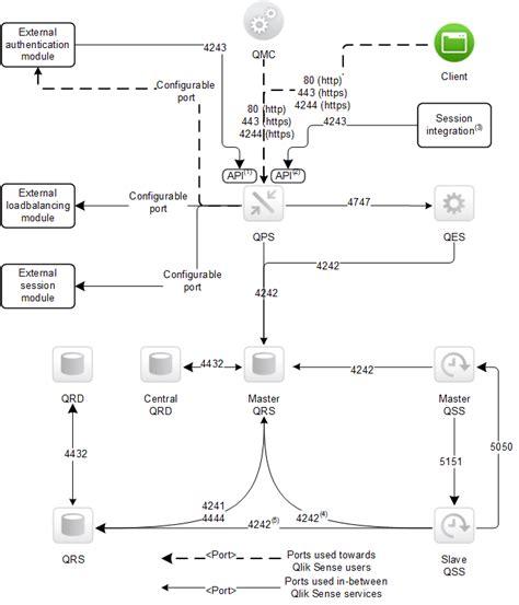 qlik sense server tutorial ports qlik sense