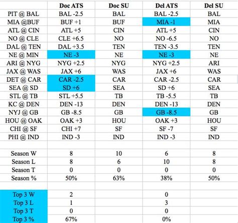Nfl Betting Spreadsheet by Nfl Week 2 Expert Picks Against The Spread Doc S Picks