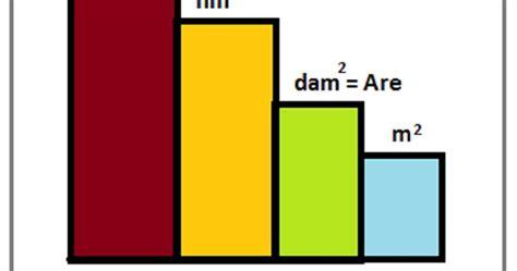 Berapa Multimeter 1 are berapa meter persegi dalam satuan luas matematika