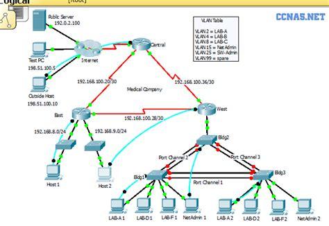 cisco packet tracer eigrp tutorial ccna 3 v5 sn eigrp practice skills assessment pt