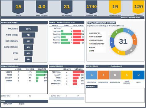 excel dashboard templates cyberuse