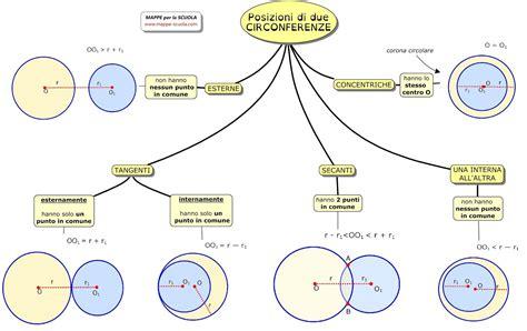 circonferenze tangenti internamente mappe per la scuola posizioni di due circonferenze