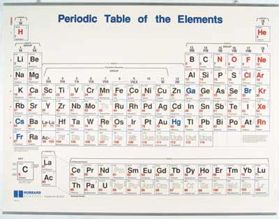 periodic table wall chart daycare