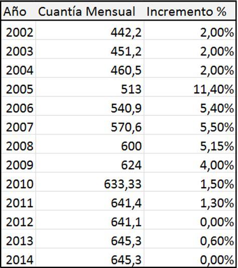 salarios minimos se encuentra desactualizada o con datos erroneos sua salario m 237 nimo interprofesional 2014 empleo