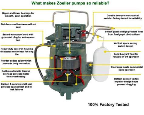 sump diagram from information to installation