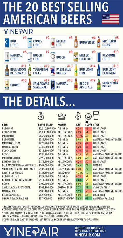 www americanbest com the 20 most popular american beers infographic vinepair
