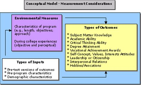 conceptual model template ncpi student assessment toolkit