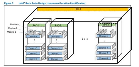 Rack Scale Architecture by Intel Rack Scale Design Publicly Released