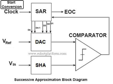sar block diagram robot platform knowledge successive approximation in adc