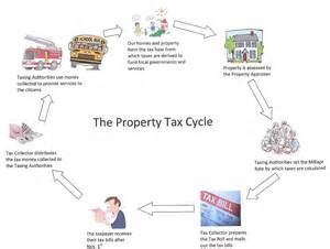 Property Tax Property Tax Information