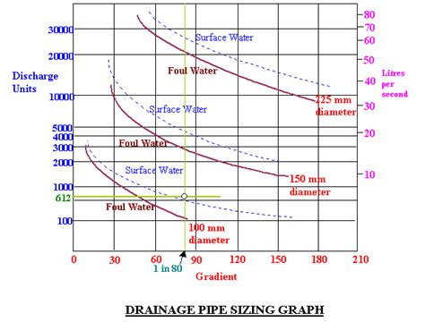 drain pipe size drainage pipe sizing