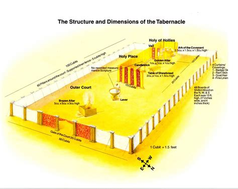 diagram of the testament tabernacle saved by grace the priesthood of every believer part 1