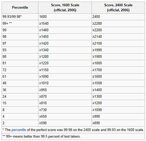 how long is each section of the sat how can an old sat score be accurately compared to the new