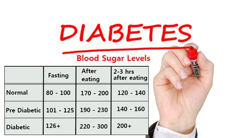 blood glucose levels table tests and normal blood sugar levels for non diabetic
