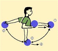 pendulum arm swing tips tricks tavern guild league