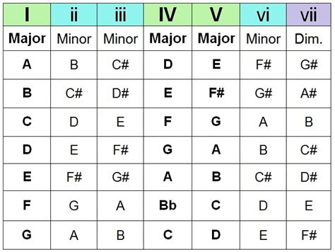 printable chord progression chart for piano how to create chord progressions on guitar w free chart