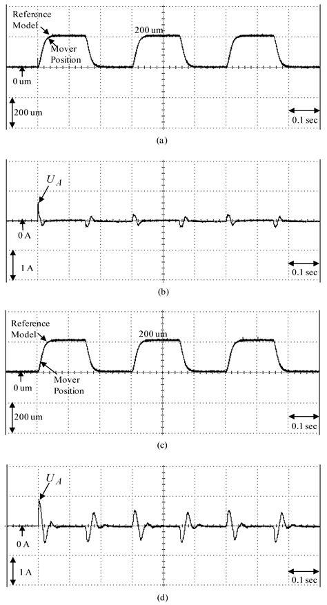 Sensors | Free Full-Text | Micrometer Backstepping Control