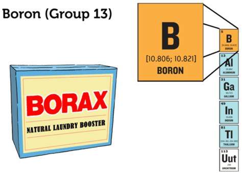 boron room temperature boron is used in borax and boric acid