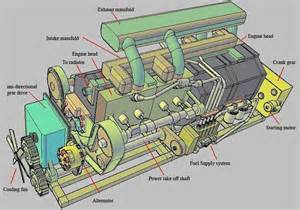 Fuel System Of Ic Engine Combustion Engine For Power Generation