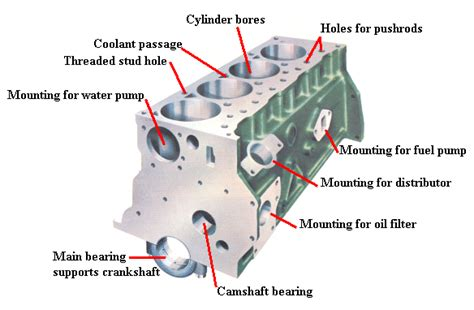 engine block diagram components of automobile engine mechanical engineering