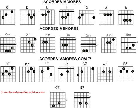 acordes de guitarra pop rock pin acordes basicos para guitarra esquematisados rock