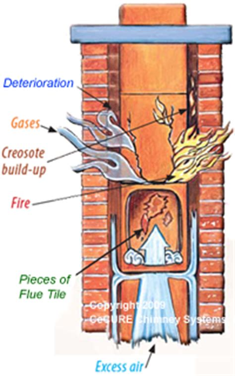 Fireplace Flue Der Repair by Causes Of Flue Liner Damage How To Identify Repair