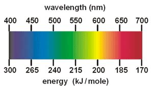 what color has the most energy the color of is not