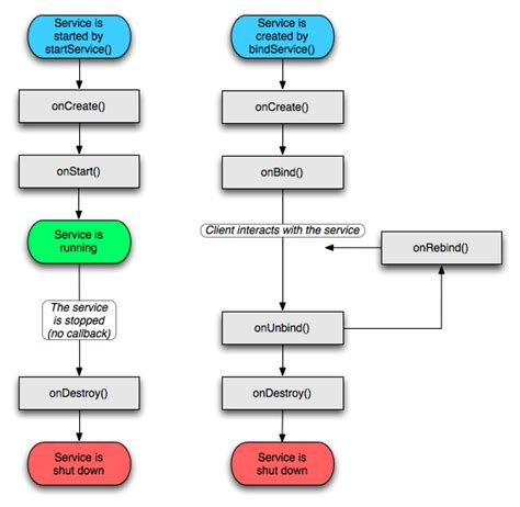 service android service lifecycle in android application cinterviews c questions c tutorials