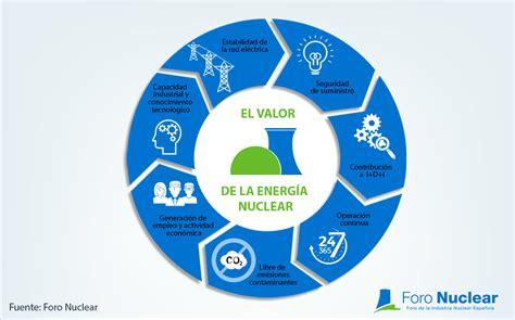 imagenes de simbolos radiactivos infograf 237 a el valor de la energ 237 a nuclear
