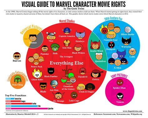 marvel film rights 2015 infographic of who owns marvel character movie rights