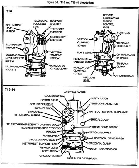 Jual Theodolite Manual T16 Second fm 6 2 chptr 3 angle determination