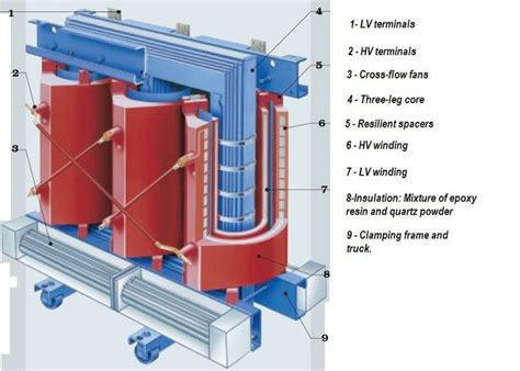 11 best images about power transformers on