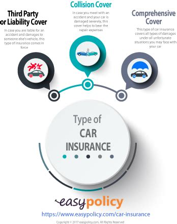 Compare 3rd Property Car Insurance by Car Insurance Policy Third Best Cars