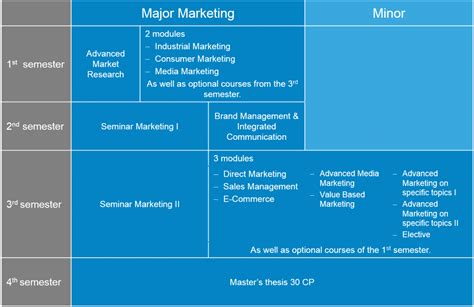 De Montfort Mba Requirements by Courses Master Of Business Administration Autos Post