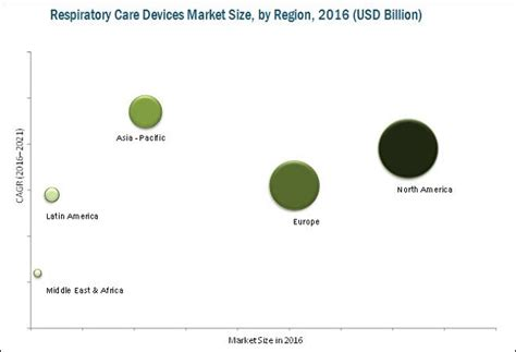 Care Device respiratory care devices market by product end users