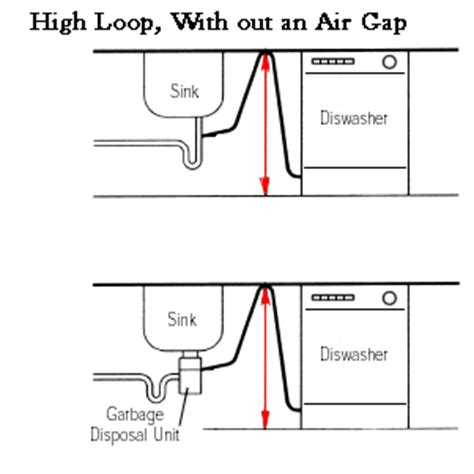 How To Get Air Out Of Plumbing by Why Do I Water Coming Out Of Air Gap New When I