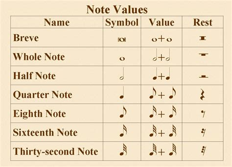 Image result for writing music notes and rests for kids