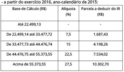 valor irrf 2016 dependente calculo quota irrf 2016 receita federal tabela irpf 2016
