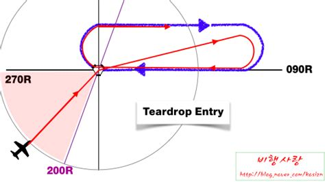 holding pattern types holding procedure 네이버 블로그