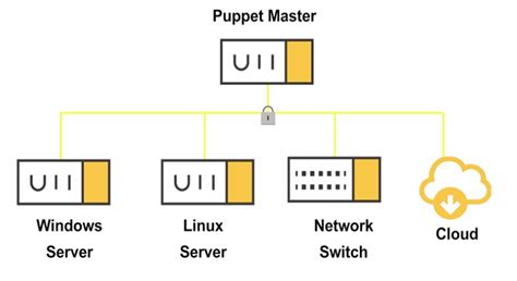 puppet architecture diagram up and running with puppet enterprise in 45 minutes puppet