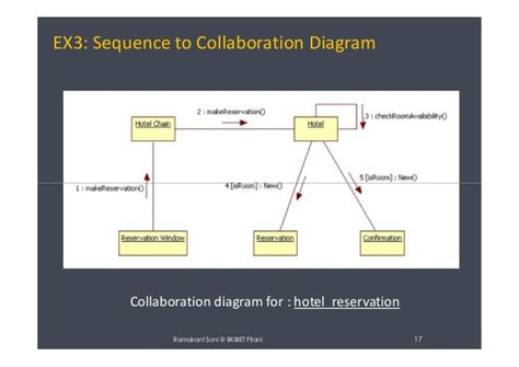 Collaboration diagram definition choice image 123paintcolor collaboration diagram definition choice image ccuart Choice Image