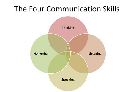 communicate like a every day leadership skills that produce real results books quotes on effective communication skills quotesgram