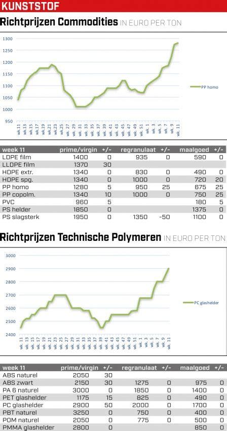 mail rubber sts nederlandse kunststofprijzen week 11 nieuws