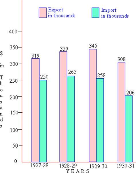 pinkmonkey statistics study guide 3 5 bar diagrams