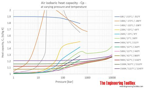 air specific heat at constant temperature and varying