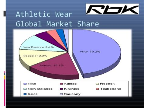 athletic shoes market analysis on footwear industry