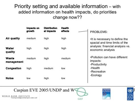 priority setter definition setting priorities for improved environmental management