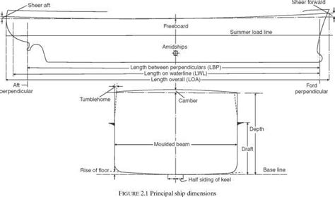 boat keel definition ship dimensions and form ship construction