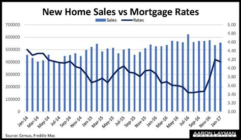 new home interest rates 28 images 2015 real estate