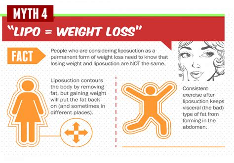 Liposuction Or Weight Loss by Plastic Surgery Myth 4 Liposuction Weight Loss